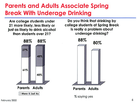 Parents and adults associate Spring Break with underage drinking