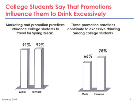 College Students Sat That Promotions Influence Them to Drink Excessively